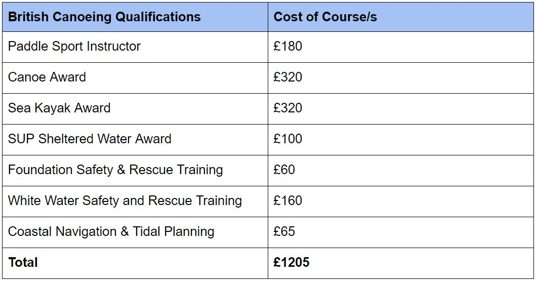 Cost of Training Paddlesports